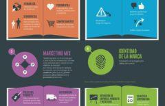 Los cinco conceptos clásicos del marketing que no dejarán de ser útiles