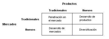La Matriz de Ansoff es una de las herramientas más importantes en la definición de las estrategia empresarial.