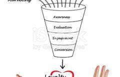 Boca a boca como objetivo del marketing de contenidos