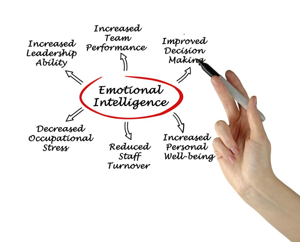 ¿Para qué sirve un test de inteligencia emocional?