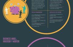 Crowdfunding vs Angel Investment vs Venture capital