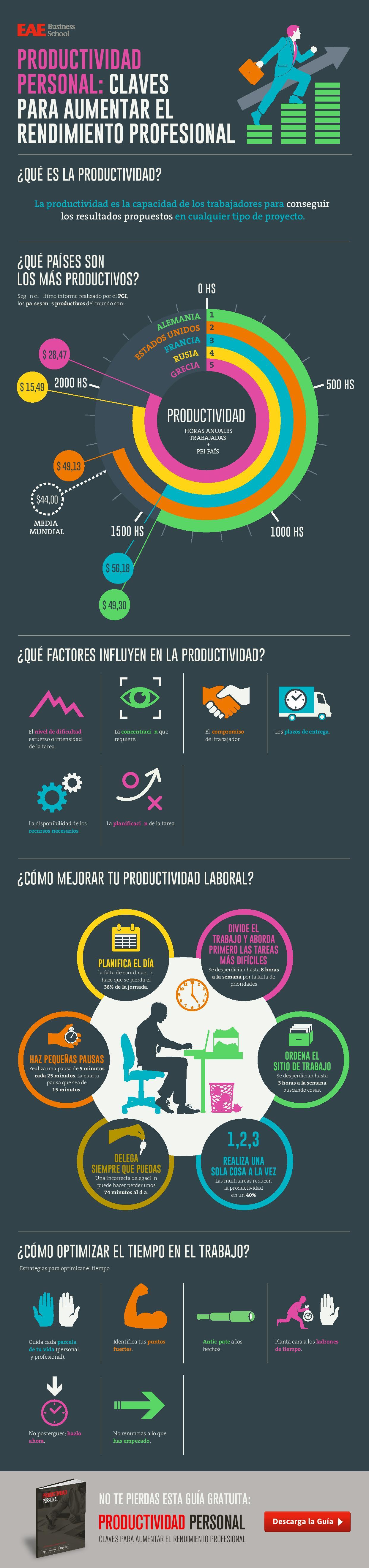 infografía productividad personal