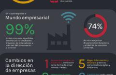 Retos de los CEOs en la Transformación Digital